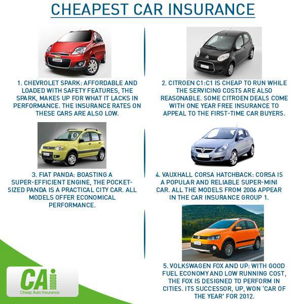 Economy Cars With The Lowest Car Insurance Rates Are?